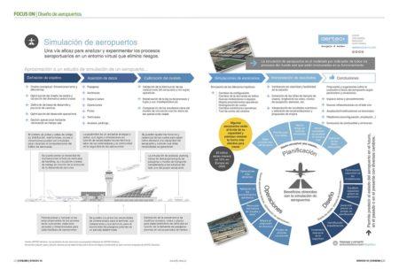 El diseño de los aeropuertos y sus infraestructuras pasa por la simulación de flujos.