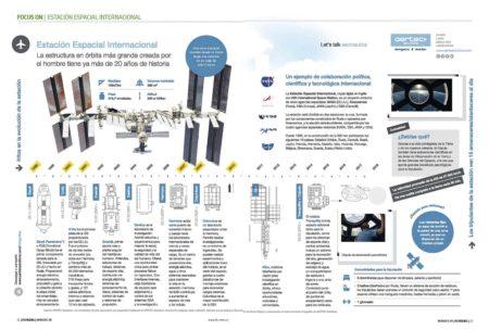 La ISS es el mayor objeto puesto en en órbita por la humanidad.