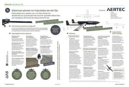 Todos los posibles usos de un dron civil.