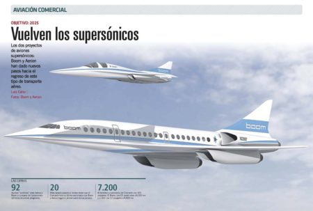 Boom será la primera de las empresas que desarrollan aviones supersónicos que pondrá en vuelo un desmostrador.
