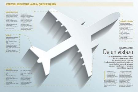Estos son los poderes de las principales empresas aeroespaciales en el País Vasco.