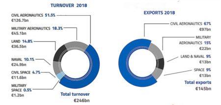Datos de facturación de la industria aeroespacial y de defensa europea en 2018.