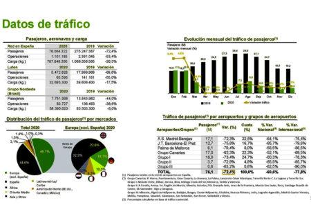 Tráfico aéreo en los aeropuertos españoles de Aena en 2020.