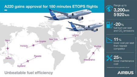 Gráfico de AIrbus sobre la certificación canadiense ETOPS 180 del A220.