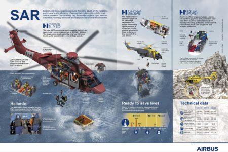 Infografía de Airbus en 2017 en la que muestra su oferta de helicopteros para SAR.