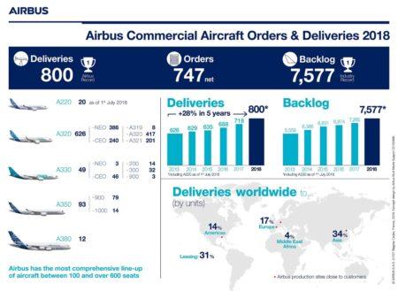 Infografía de Airbus con el resumen de sus entregas y ventas en 2018,