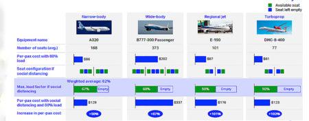 Estimación de IATA del aumento de los costes si hay que aplicar la separación social en los aviones.