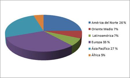 Los 16.184 aviones parados por región del mundo