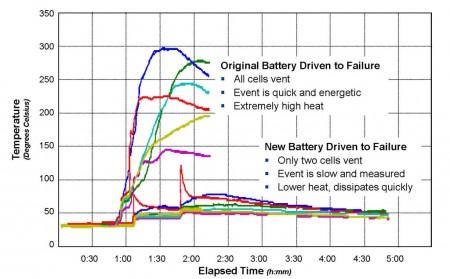 Grafico de los fuegos en las baterías del Boeing 787