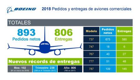 Resumen de Boeing de las entregas y pedidos obtenidos en 2018.