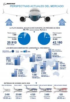 previsiones de mercado de Boeing para los próximos 20 años