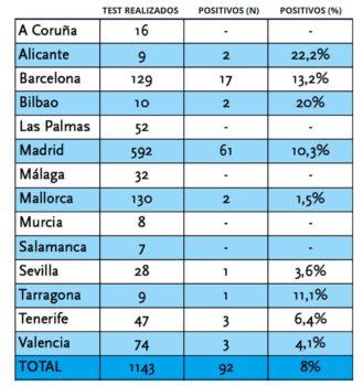 Resumen de las pruebas realizadas por COPAC entre pilotos españoles.