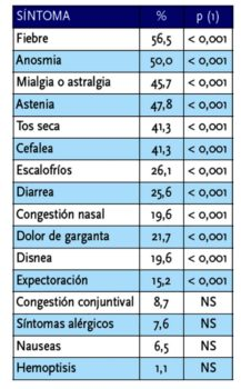 Sintomas asociados al COVID-19 manifestados por los pilotos.