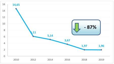 Disminución del número de incidenets graves en el espacio aéreo gestionado por Enaire en los últmos diez años.