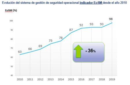 Mejoras obtenidas por Enaire en indicador de Efectividad de la Gestión de la Seguridad (EoSM .