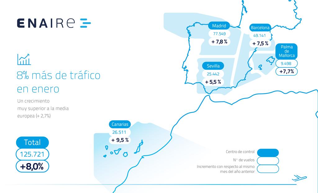 Tráfico gestionado por Enaire en enero de 2017