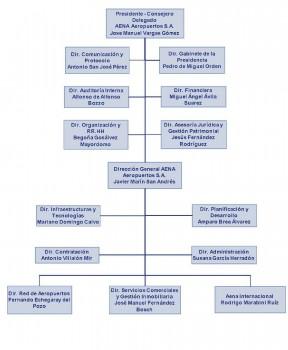 Estructura de AENA