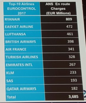 Las aerolíneas que más tasas aéreas pagan en Europa, según Eurocontrol