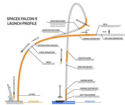 Trayectoria del vuelo del cohete Space X Falcon 9 desde el lanzamiento hasta su aterrizaje automático.