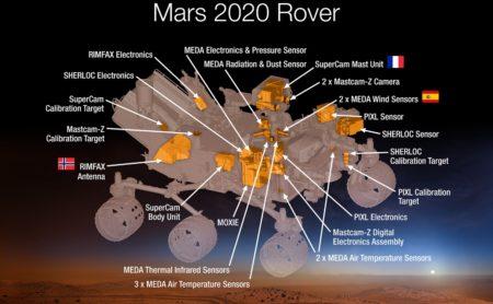Instrumentos y su posición en elrover de Mars 2020