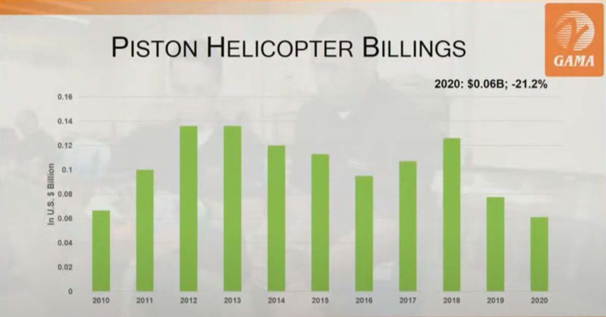 GAMA: Valor entregas de helicópteros con motor de pistón.
