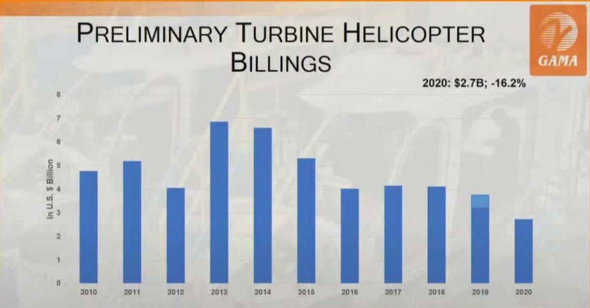 GAMA: Valor entregas de helicópteros con de turboeje.