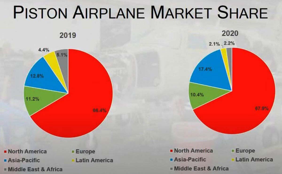 GAMA Reparto de las entregas de aviones con motor de pistón en el mundo en 2020.