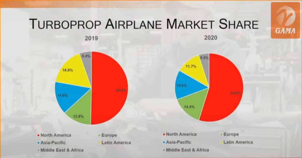 GAMA Reparto de las entregas de aviones con motor turbohélice en el mundo en 2020.