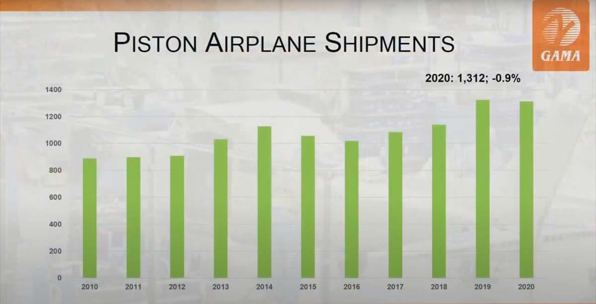 GAMA: Entregas de aviones con motor de pistón