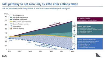Planes de IAG para reducir su huella medioambiental por las emisiones de CO2.