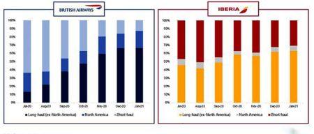 Según ha pasado el año, el tráfico aéreo de largo radio se ha recuperado más que el de corto para Iberia y British Airways.