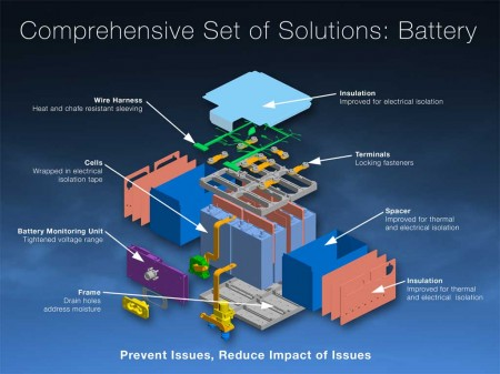 Esquema de las mejoras introducidas en las baterías de ion-litio