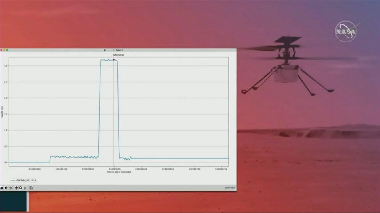 Conversión de la telemetría a un gráfico que confirma el vuelo del Ingenuity.