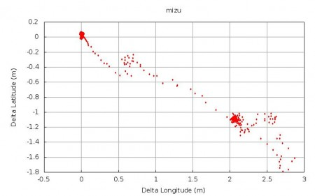 Medición GPS de la posición del observatorio de Mizusawa