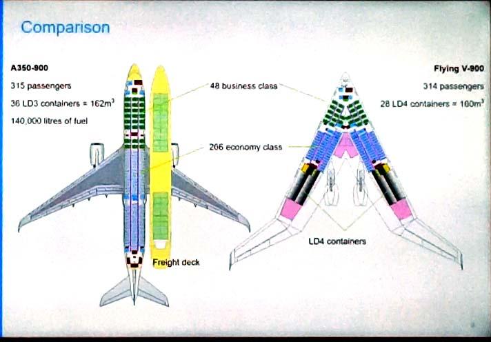 Comparación del avión del futuro con el Airbus A350.q