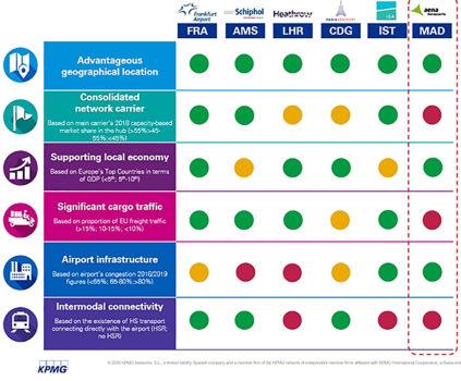 Gráfico del informe de KPMG sobre los hub aeroportuarios europeos.