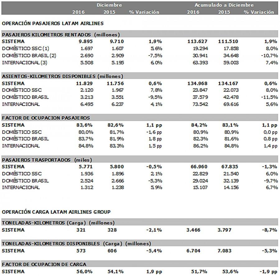 Estadísticas de LATAM en diciembre de 2016 y en el año 2016.