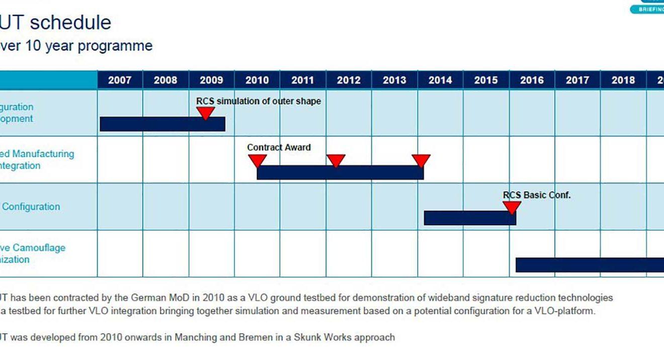 Gráfico de Airbus Defence en el que se expone como ha sido el desarrollo temporal de LOUT en estos diez años.