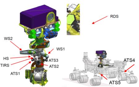 Situación de los sensores del MEDA.