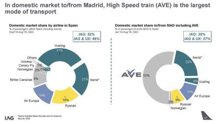 Reparto del mercado doméstico español entre las aerolíneas, y del transporte aéreo frente al AVE en Madrid.