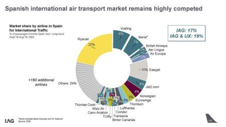 Reparto del mercado aéreo internacional en España.