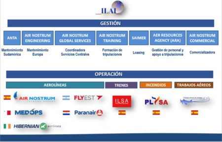 Nueva estructura del grupo Air Nostrum dependiente de ILAI,, la sociedad de sus accionistas