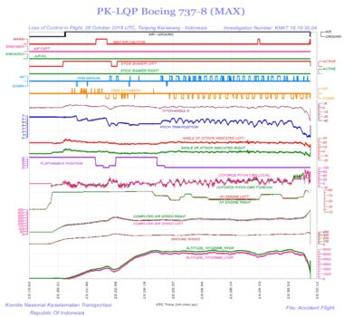 Parámetros del FDR del vuelo accidentado recogidos en el informe oficial.