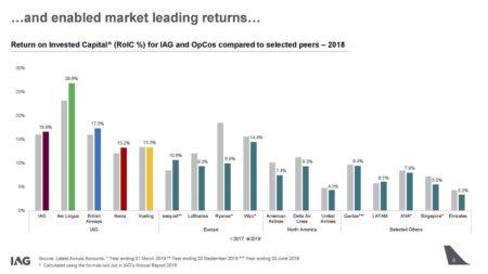 Gráfico presentado en la joranda de inversores de IAG sobre los retornos económicos a los accionistas.