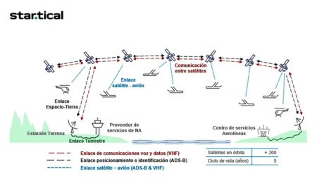 Startical se basa en comunicaciones vía satélite entre aeronaves y estaciones terrestres y entre los satélites.