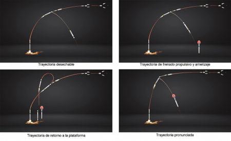 Posibles trayectorias de la primera etapa del Miura 5 para su regreso a tierra.q