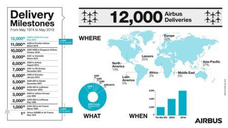 Infografía hecha por Airbus para sus 12.000 entregas.