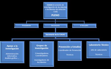 Organigrama de la CIAIAC