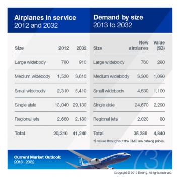 Previsiones Boeing sobre demanda de pilotos