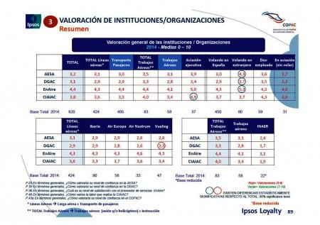 Resumen de las opiniones de los pilotos españoles sobre las organizaciones gubernamentales de la aviación española.